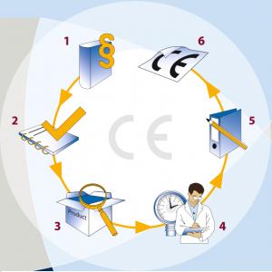Các bước chuẩn bị trước khi đánh giá chứng nhận hợp chuẩn CE
