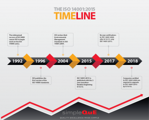 Tiêu chuẩn ISO 14001 mới nhất được ban hành